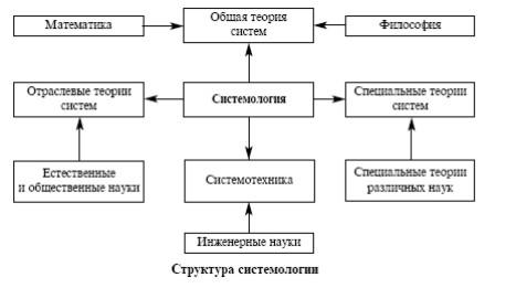 структура системологии